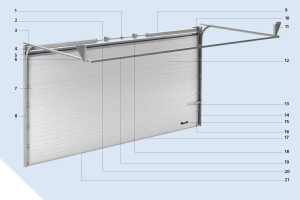 Конструкция ворот серии RSD02, Yett 02