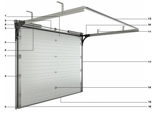 Конструкция ворот серии Yett 02